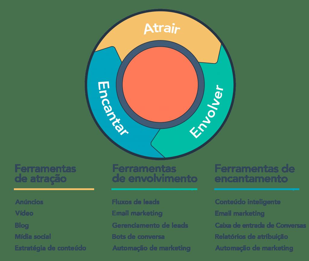 Curso-gratuito-inbound-hubspot-marketing-digital