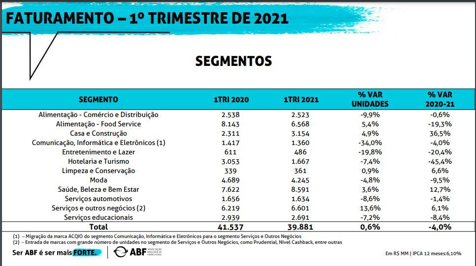 dados do setor de franquias